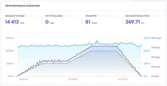 Kết quả kiểm tra khả năng chịu tải SiteGround